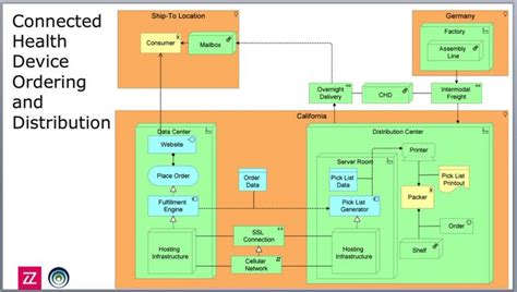 enterprise application architecture diagram 18 best archimate images on