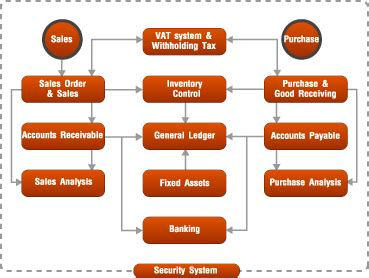accounting system flowchart nb accounting