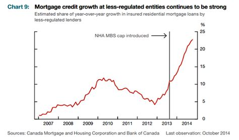 canadian housing market canadian housing market in 2016 the risks are mounting