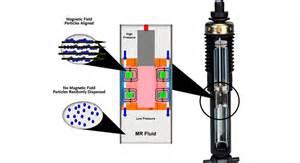 Magnetic Shocks Car Magneride Suspension Design Development And Applications