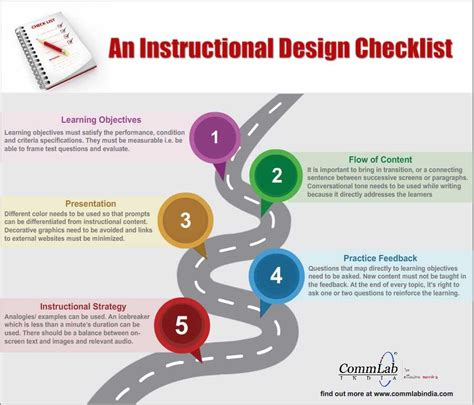 instructional design knowledge management an instructional design checklist an infographic
