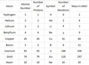 Number Of Protons Neutrons And Electrons In Copper Atom Patterns Science Isn
