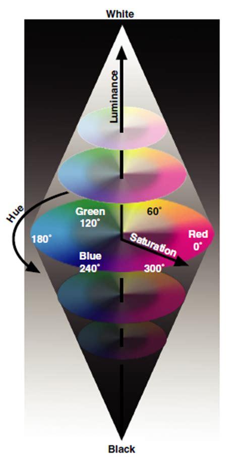 hsl color color spectrum ni vision 2013 concepts help national