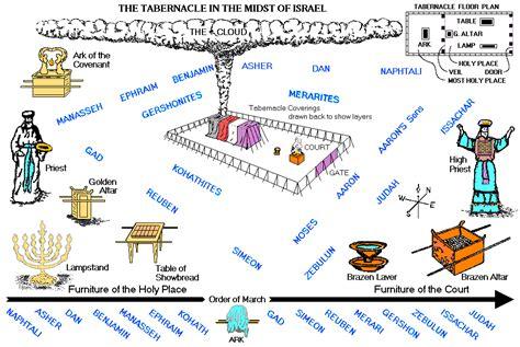 diagram of tabernacle in exodus in the tabernacle diagram