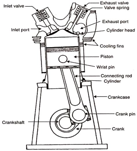design construction application of engine components world of cars two stroke engine