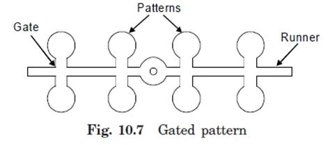 gated pattern image types of pattern engineers gallery