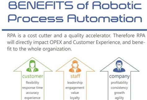 benefits of robotic process automation