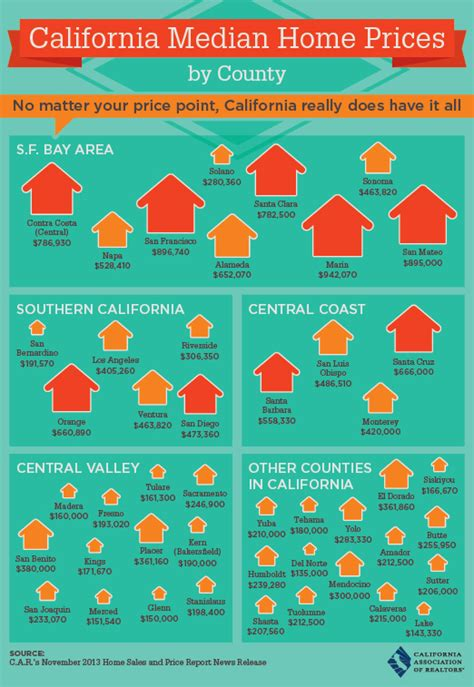 california median home prices by county palos verdes