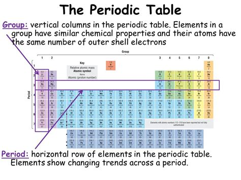 The Elements In A Column Of The Periodic Table by The Periodic Table Lesson Objectives Ppt