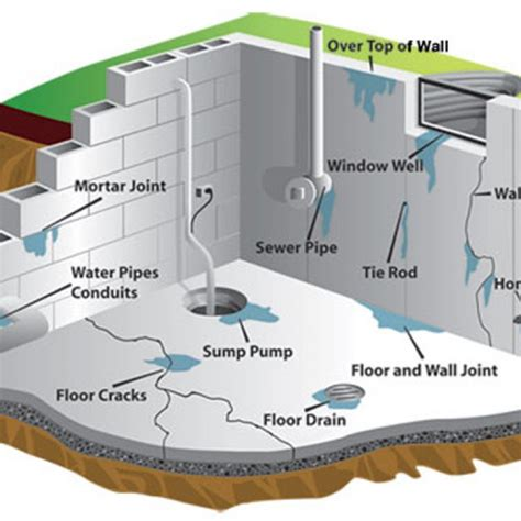 best basement waterproofing products basement waterproofing systems ideas systems ideas innovative basement design basement