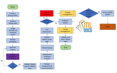 Release And Deployment Management Process Document