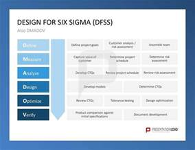 design for six sigma dfss six sigma powerpoint