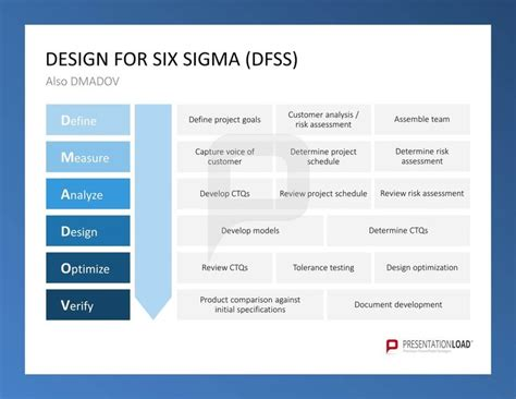 Design For Six Sigma Dfss Six Sigma Powerpoint Templates Http Www Presentationload Com Six Sigma Templates Free