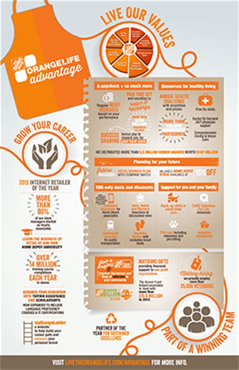 home depot benefits choice center 28 images home depot