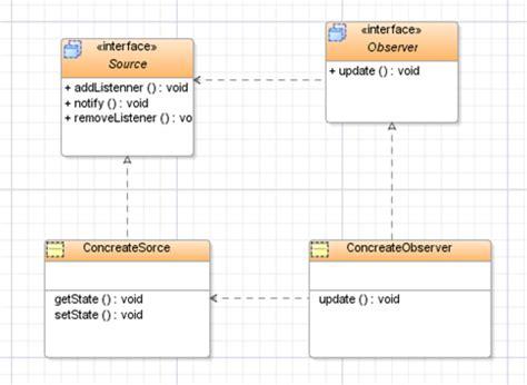 observer pattern in java swing yogesh s tech blog understanding observer designing
