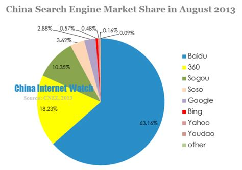 Search China The War Of Search Engines Marketing China