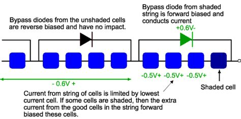 what are bypass diodes in solar panels pwm vs mppt tropics page 2 cruisers sailing forums