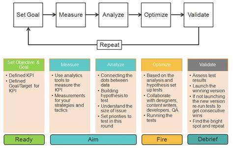 layout process optimization converting customer behavior to business