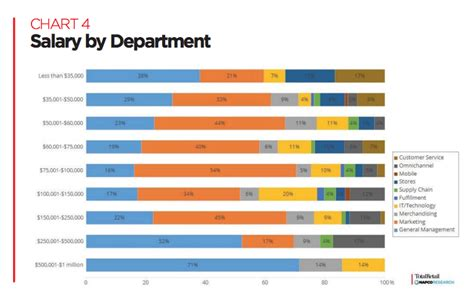how retail salaries differ by department total retail