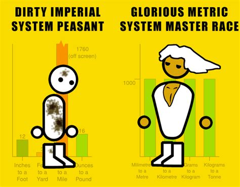 imperial vs metric imperial vs metric the glorious pc gaming master race