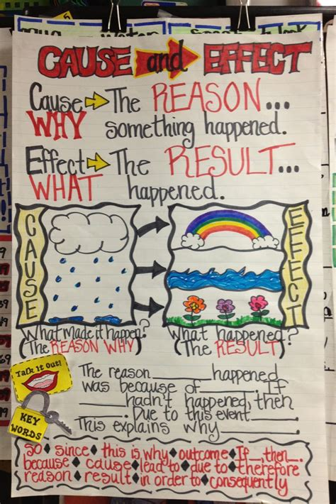 printable cause and effect poster working 4 the classroom classroom anchor charts and posters