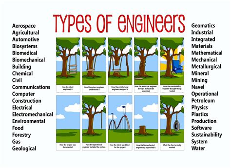 design engineer what is it mr langenberger s science domain