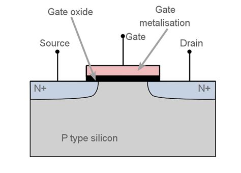 mosfet transistor notes mosfet metal oxide semiconductor field effect transistor electronics notes