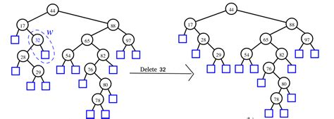 Binary Search Tree Worst Time Complexity Binary Search Tree Set 2 Delete Geeksforgeeks