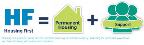 Housing Program by Infographic Wednesday This Program Can End Homelessness
