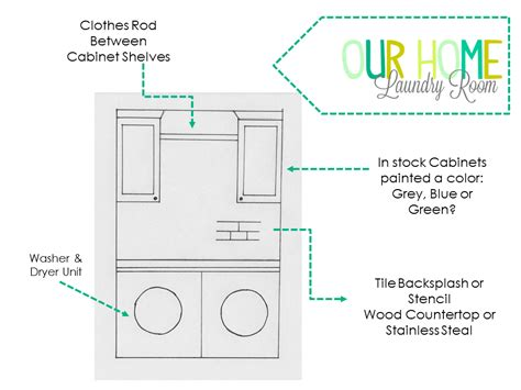 Laundry Room Electrical Code Laundry Room Electrical Code Decoration News