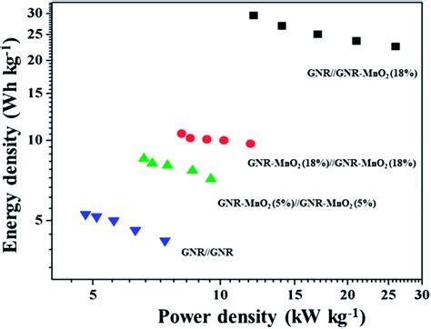 graphene capacitor energy density one step synthesis of graphene nanoribbon mno2 hybrids and their all solid state asymmetric