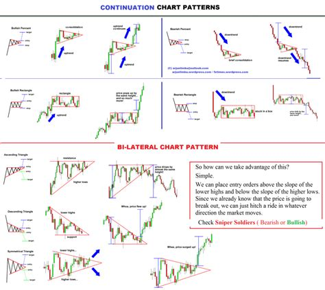 trading pattern wiki wellhandy chart patterns use desktop for better