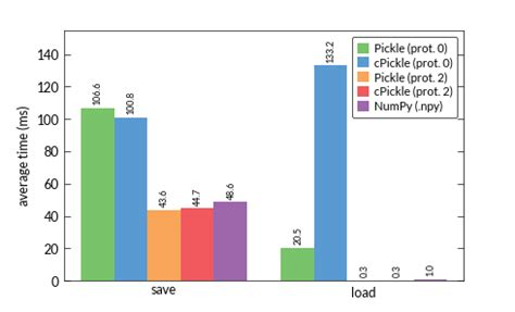 python pickle faster than cpickle with numeric data