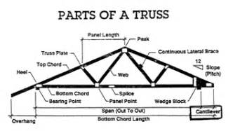 House Structure Parts Names Precision Truss Inc