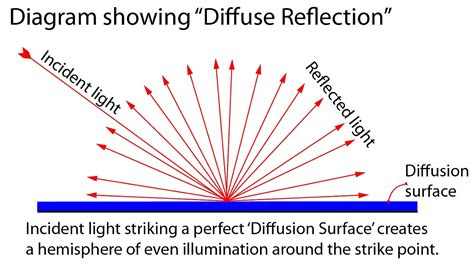 Meaning Of Light by Definition Diffuse Reflection Photokonnexion
