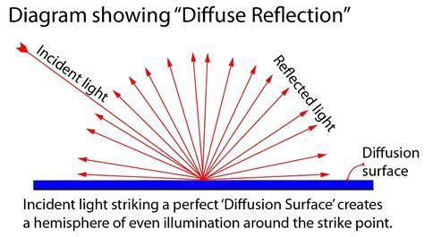 diagram of reflection of light definition diffuse reflection photokonnexion