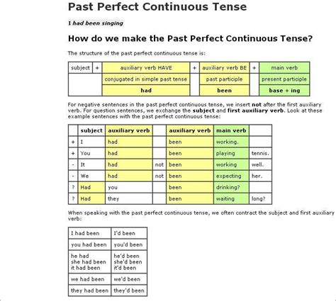 the pattern past continuous tense past perfect continuous tense revision for pre
