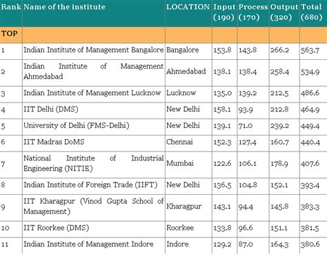 Mba College Rankings India 2014 by Department Of Management Studies Indian Institue Of