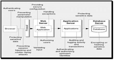 design board application application architecture review