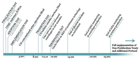 us timeline iran sanctions a comprehensive timeline of the iran deal lawfare