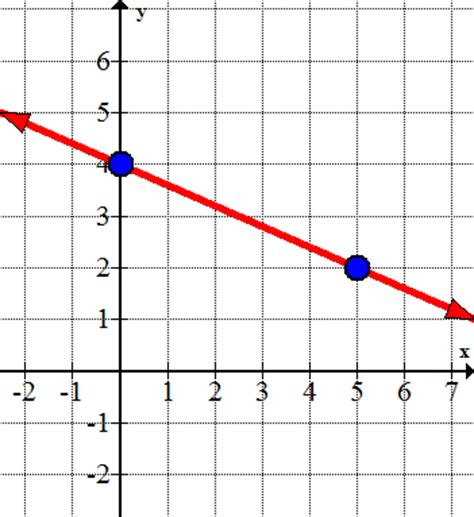 slope from a graph equations of lines from graphs ck 12 foundation