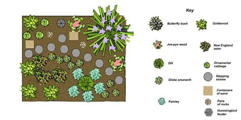 Designing A Garden Layout Butterfly Garden Design Department Of Horticulture