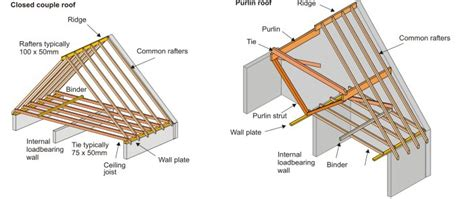 Roof Structure Evolution Of Building Elements