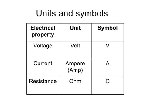 inductor symbol and unit resistor symbol and unit 28 images tutorials articles resistors resistivity color coding of