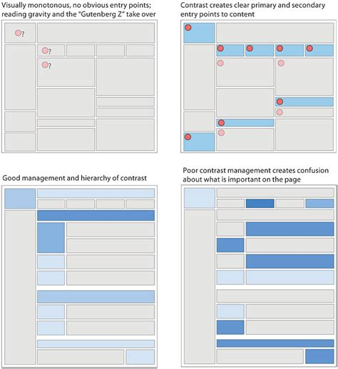 page layout hierarchy design grids for web pages web style guide 3