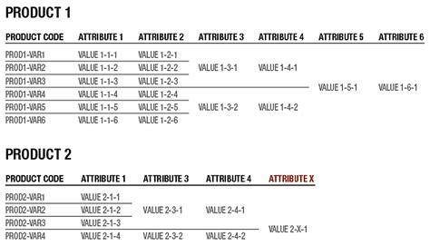 Table Attributes Optimum Design Structure For Product Data Database