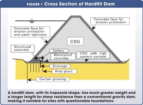 design criteria of earth dam comparing faced symmetrical hardfill and concrete faced