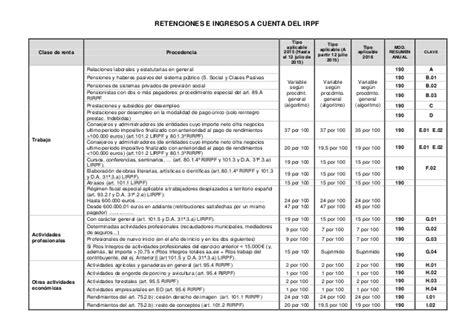 manual irpf 2015 aeat retenciones irpf 2015 y 2016 de la aeat para aut 243 nomos y