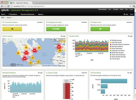 Best Website For Home Decor found on data informed com
