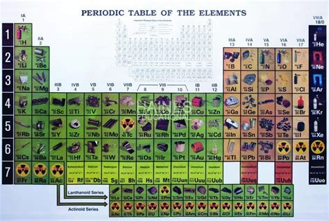 History Of Periodic Table by History Of The Periodic Table Timeline Timetoast Timelines